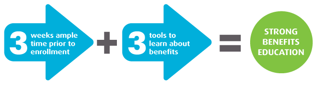 3 weeks ample time prior to enrollment plus 3 tools to learn about benefits equals strong benefits education